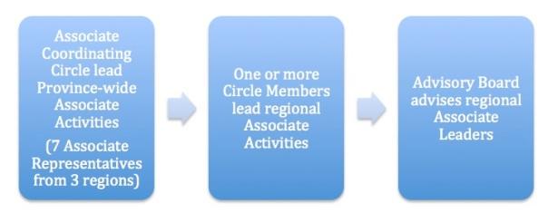 snddn-diagram-leadership